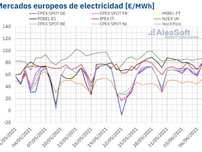 AleaSoft: Los precios de los mercados eléctricos europeos continuaron subiendo en el inicio de junio