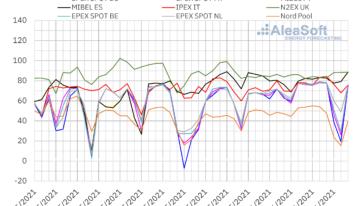AleaSoft: Fin de semana de contrastes en los mercados europeos: de precios negativos a cercanos a 90 €/MWh