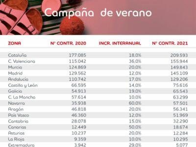 Este verano se firmarán 1,24 millones de contratos en España, de los cuales 136.200 estarán vinculados a las rebajas
