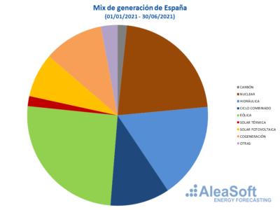 AleaSoft: Perspectivas del hidrógeno verde en los próximos 30 años