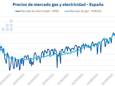 AleaSoft: Las consecuencias del RDL 17/2021: lo que está en juego es toda la transición energética