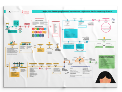 Nuevo Mapa de Voluntariado Corporativo de Fundación Adecco para diseñar acciones de alto impacto social